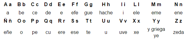 астурійський алфавіт