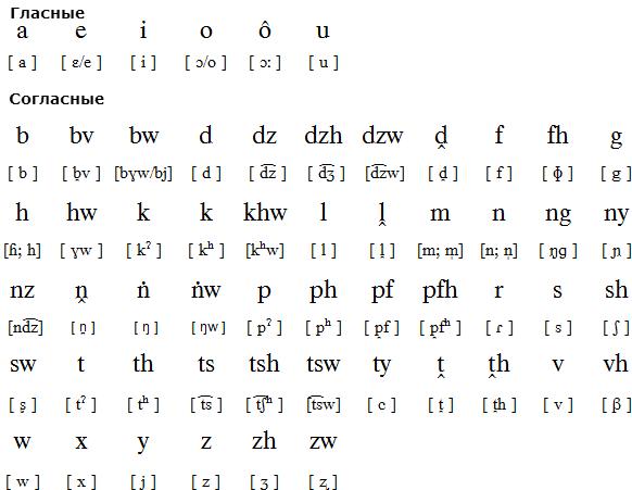 Транскрипция языка венда