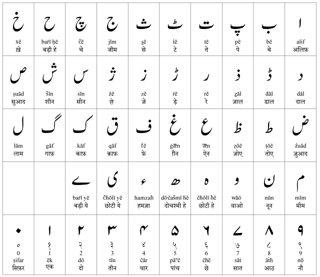 Urdu-alphabet2