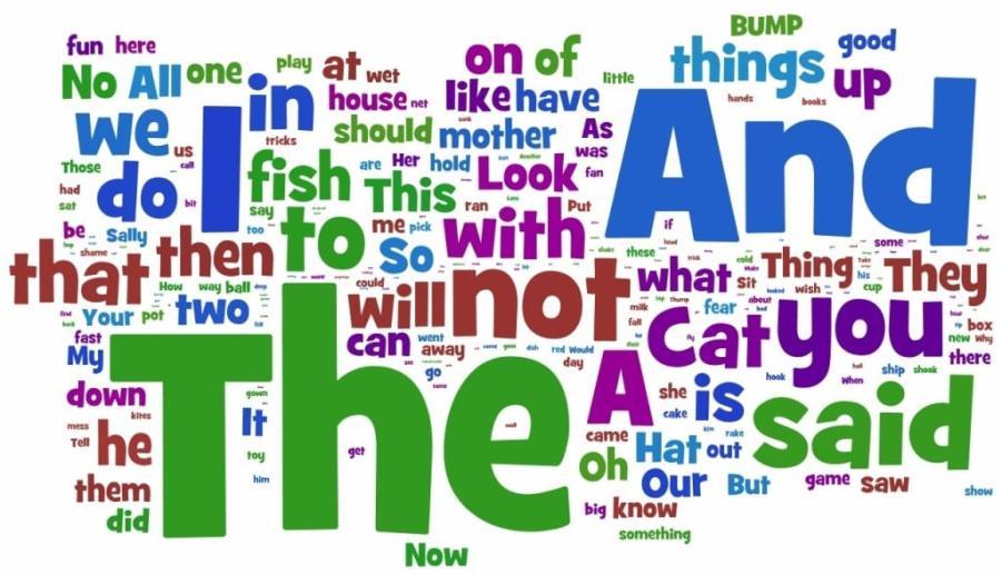 самые популярные слова в английском языке
