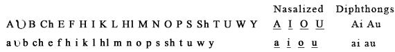 Первоначальный алфавит Байингтона