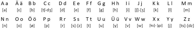 алфавіт волапюк